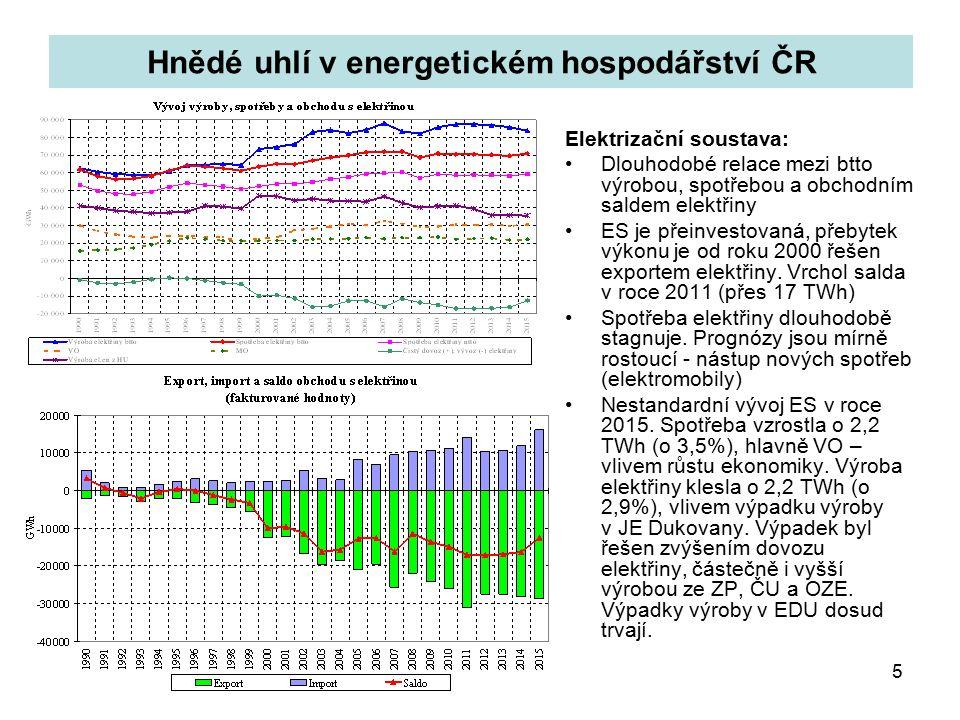5 Elektrizační soustava: Dlouhodobé relace mezi btto výrobou, spotřebou a obchodním saldem elektřiny ES je přeinvestovaná, přebytek výkonu je od roku 2000 řešen exportem elektřiny.