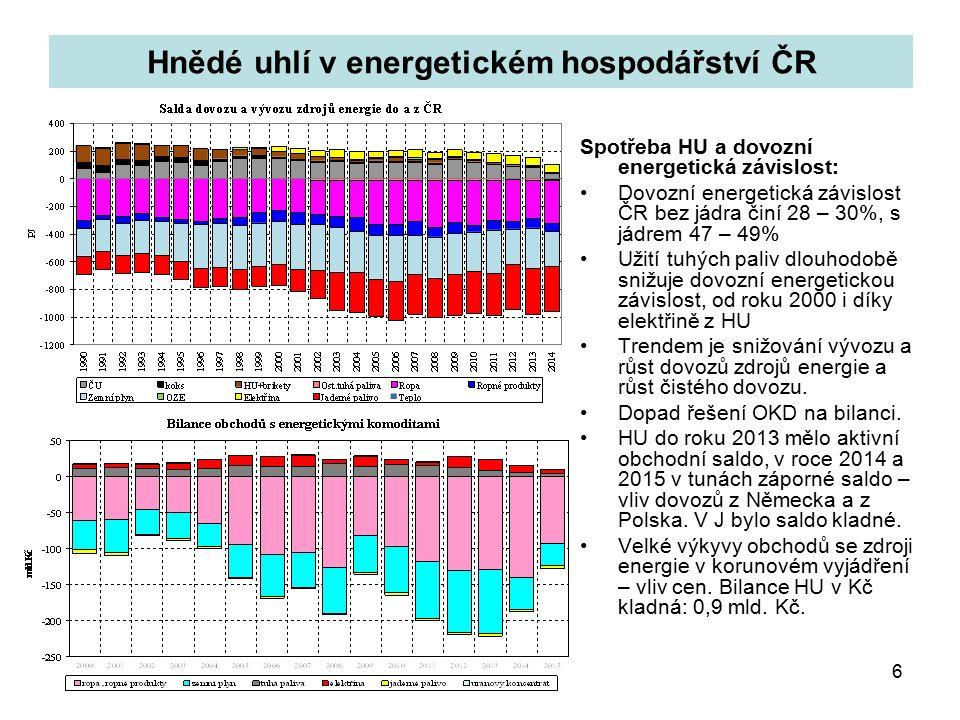 6 Hnědé uhlí v energetickém hospodářství ČR Spotřeba HU a dovozní energetická závislost: Dovozní energetická závislost ČR bez jádra činí 28 – 30%, s jádrem 47 – 49% Užití tuhých paliv dlouhodobě snižuje dovozní energetickou závislost, od roku 2000 i díky elektřině z HU Trendem je snižování vývozu a růst dovozů zdrojů energie a růst čistého dovozu.