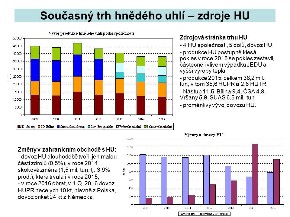 8 Současný trh hnědého uhlí – zdroje HU Zdrojová stránka trhu HU - 4 HU společnosti, 5 dolů, dovoz HU - produkce HU postupně klesá, pokles v roce 2015 se pokles zastavil, částečně i vlivem výpadku JEDU a vyšší výroby tepla - produkce 2015: celkem 38,2 mil.