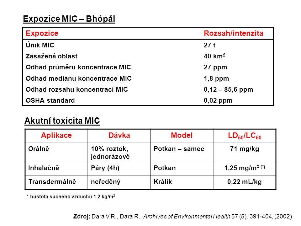 ExpoziceRozsah/intenzita Únik MIC27 t Zasažená oblast40 km 2 Odhad průměru koncentrace MIC27 ppm Odhad mediánu koncentrace MIC1,8 ppm Odhad rozsahu ko