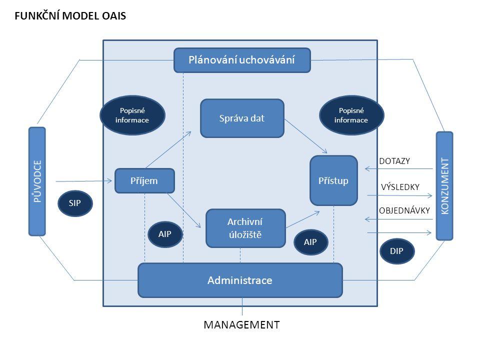 Plánování uchovávání Správa dat Příjem Přístup Archivní úložiště Administrace Popisné informace DOTAZY VÝSLEDKY OBJEDNÁVKY MANAGEMENT SIP AIP DIP AIP