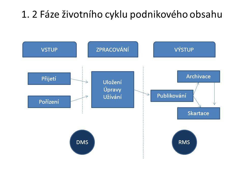 VSTUP ZPRACOVÁNÍ VÝSTUP Přijetí Pořízení Uložení Úpravy Užívání Skartace Archivace Publikování DMSRMS 1. 2 Fáze životního cyklu podnikového obsahu