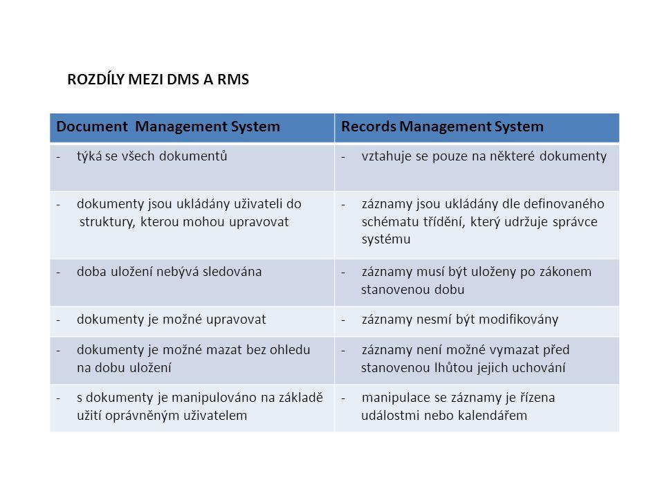 ROZDÍLY MEZI DMS A RMS Document Management SystemRecords Management System -týká se všech dokumentů-vztahuje se pouze na některé dokumenty -dokumenty jsou ukládány uživateli do struktury, kterou mohou upravovat -záznamy jsou ukládány dle definovaného schématu třídění, který udržuje správce systému -doba uložení nebývá sledována-záznamy musí být uloženy po zákonem stanovenou dobu -dokumenty je možné upravovat-záznamy nesmí být modifikovány -dokumenty je možné mazat bez ohledu na dobu uložení -záznamy není možné vymazat před stanovenou lhůtou jejich uchování -s dokumenty je manipulováno na základě užití oprávněným uživatelem -manipulace se záznamy je řízena událostmi nebo kalendářem