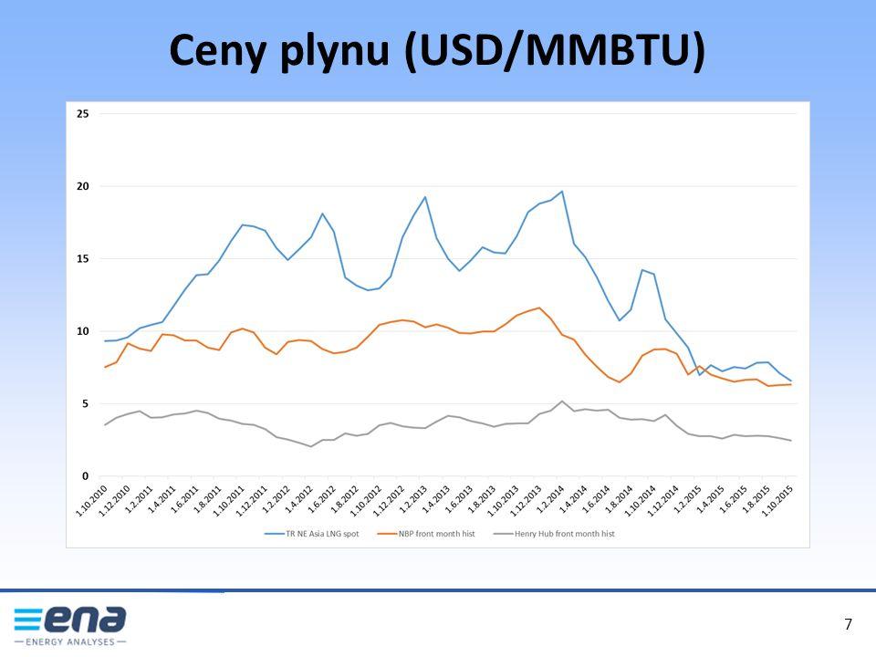 Ceny plynu (USD/MMBTU) 7 7