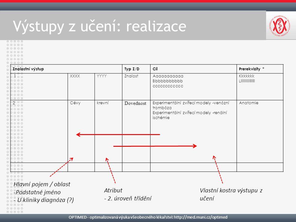 OPTIMED - optimalizovaná výuka všeobecného lékařství: http://med.muni.cz/optimed Výstupy z učení: realizace Znalostní výstupTyp Z/DCílPrerekvizity * 1XXXX YYYYZnalostAaaaaaaaaaa Bbbbbbbbbbb cccccccccccc Kkkkkkk Lllllllllllllllll 2Cévykrevní Dovednost Experimentální zvířecí modely -venózní trombóza Experimentální zvířecí modely -renální ischémie Anatomie Hlavní pojem / oblast -Podstatné jméno - U kliniky diagnóza (?) Atribut - 2.
