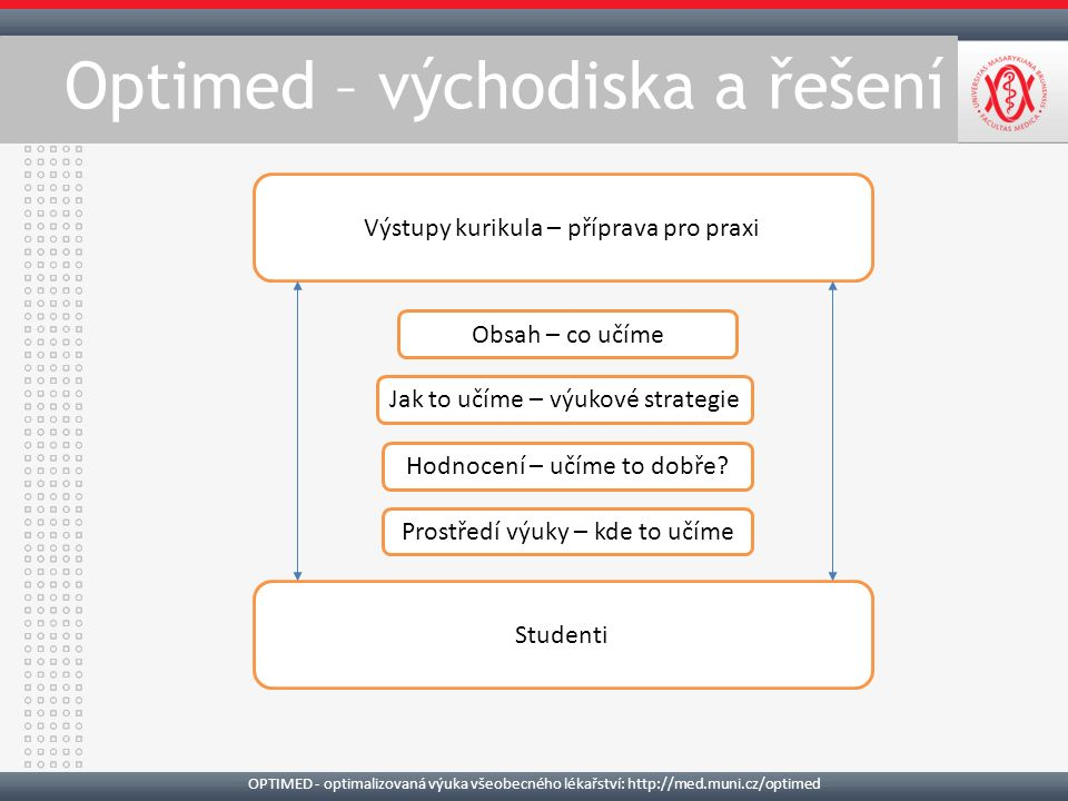 OPTIMED - optimalizovaná výuka všeobecného lékařství: http://med.muni.cz/optimed Výstupy kurikula – příprava pro praxi Studenti Obsah – co učíme Jak to učíme – výukové strategie Hodnocení – učíme to dobře.