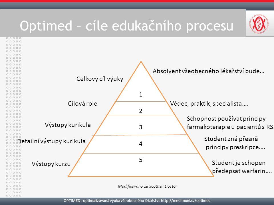 OPTIMED - optimalizovaná výuka všeobecného lékařství: http://med.muni.cz/optimed 12345 12345 Absolvent všeobecného lékařství bude… Vědec, praktik, specialista….