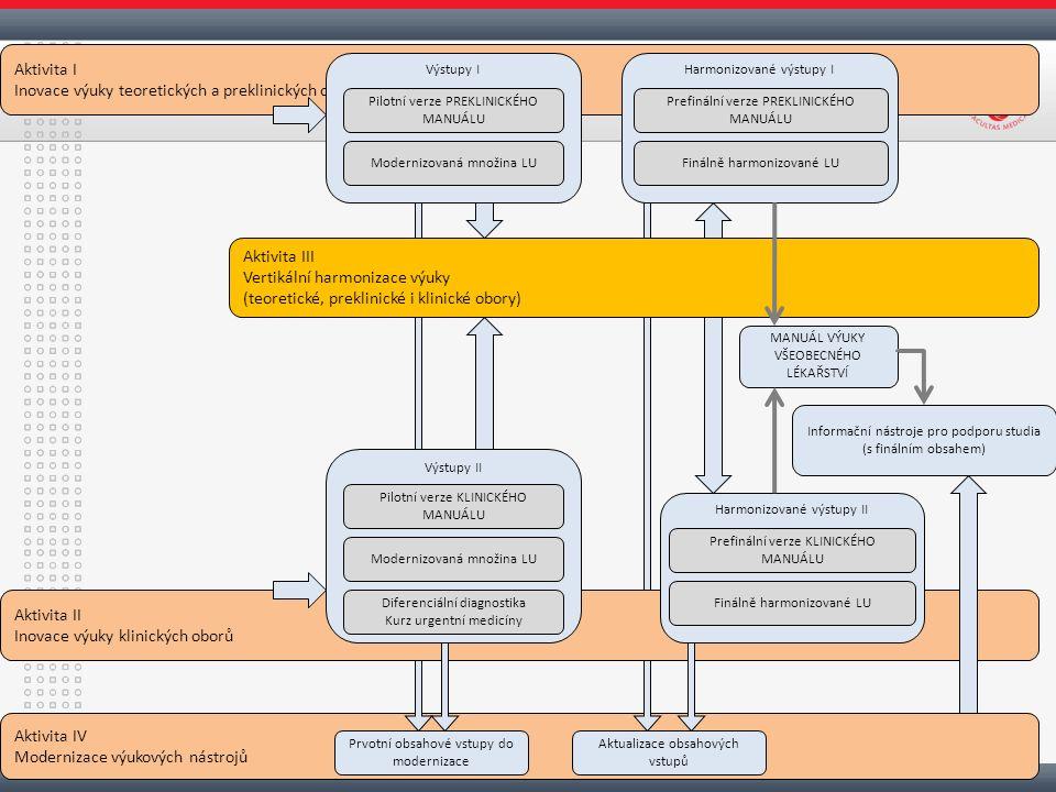 Aktivita IV Modernizace výukových nástrojů Aktivita I Inovace výuky teoretických a preklinických oborů Výstupy IHarmonizované výstupy I Aktivita III Vertikální harmonizace výuky (teoretické, preklinické i klinické obory) Aktivita II Inovace výuky klinických oborů Výstupy II Harmonizované výstupy II MANUÁL VÝUKY VŠEOBECNÉHO LÉKAŘSTVÍ Informační nástroje pro podporu studia (s finálním obsahem) Pilotní verze PREKLINICKÉHO MANUÁLU Modernizovaná množina LU Prefinální verze PREKLINICKÉHO MANUÁLU Finálně harmonizované LU Prefinální verze KLINICKÉHO MANUÁLU Finálně harmonizované LU Pilotní verze KLINICKÉHO MANUÁLU Modernizovaná množina LU Diferenciální diagnostika Kurz urgentní medicíny Prvotní obsahové vstupy do modernizace Aktualizace obsahových vstupů
