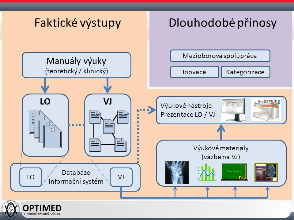 Výukové materiály (vazba na VJ) Výukové nástroje Prezentace LO / VJ OPTIMED Optimalizovaná výuka LO Inovace Mezioborová spolupráce Manuály výuky (teoretický / klinický) VJ LOVJ Databáze Informační systém Kategorizace Faktické výstupyDlouhodobé přínosy