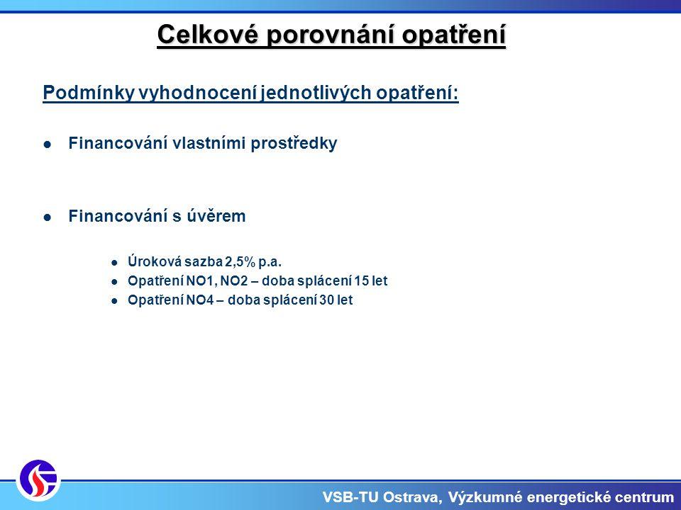 VSB-TU Ostrava, Výzkumné energetické centrum Celkové porovnání opatření Podmínky vyhodnocení jednotlivých opatření: Financování vlastními prostředky Financování s úvěrem Úroková sazba 2,5% p.a.
