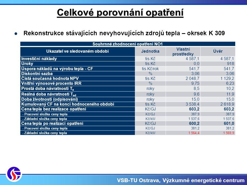 VSB-TU Ostrava, Výzkumné energetické centrum Celkové porovnání opatření Rekonstrukce stávajících nevyhovujících zdrojů tepla – okrsek K 309 Souhrnné zhodnocení opatření NO1 Ukazatel ve sledovaném obdobíJednotka Vlastní prostředky Úvěr Investiční nákladytis.Kč4 587,1 Úrokytis.Kč0,0 918 Úspora nákladů na výrobu tepla - CFtis.Kč/rok541,7 Diskontní sazba%3,06 Čistá současná hodnota NPVtis.Kč2 048,71 129,2 Vnitřní výnosové procento IRR%9,756,23 Prostá doba návratnosti T s roky8,510,2 Reálná doba návratnosti T sd roky9,611,9 Doba životnosti (odpisování)roky15,0 Kumulovaný CF na konci hodnoceného obdobítis.Kč3 538,42 618,9 Cena tepla bez realizace opatřeníKč/GJ603,2 - Pracovní složka ceny teplaKč/GJ387,9 - Základní složka ceny teplaKč/kW1 537,6 Cena tepla po realizaci opatřeníKč/GJ600,2601,0 - Pracovní složka ceny teplaKč/GJ381,2 - Základní složka ceny teplaKč/kW1 564,41 569,9