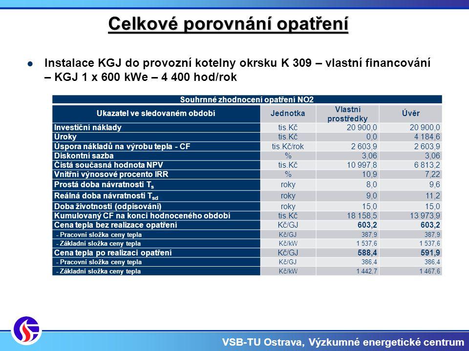 VSB-TU Ostrava, Výzkumné energetické centrum Celkové porovnání opatření Instalace KGJ do provozní kotelny okrsku K 309 – vlastní financování – KGJ 1 x 600 kWe – 4 400 hod/rok Souhrnné zhodnocení opatření NO2 Ukazatel ve sledovaném obdobíJednotka Vlastní prostředky Úvěr Investiční nákladytis.Kč20 900,0 Úrokytis.Kč0,04 184,6 Úspora nákladů na výrobu tepla - CFtis.Kč/rok2 603,9 Diskontní sazba%3,06 Čistá současná hodnota NPVtis.Kč10 997,86 813,2 Vnitřní výnosové procento IRR%10,97,22 Prostá doba návratnosti T s roky8,09,6 Reálná doba návratnosti T sd roky9,011,2 Doba životnosti (odpisování)roky15,0 Kumulovaný CF na konci hodnoceného obdobítis.Kč18 158,513 973,9 Cena tepla bez realizace opatřeníKč/GJ603,2 - Pracovní složka ceny teplaKč/GJ387,9 - Základní složka ceny teplaKč/kW1 537,6 Cena tepla po realizaci opatřeníKč/GJ588,4591,9 - Pracovní složka ceny teplaKč/GJ386,4 - Základní složka ceny teplaKč/kW1 442,71 467,6
