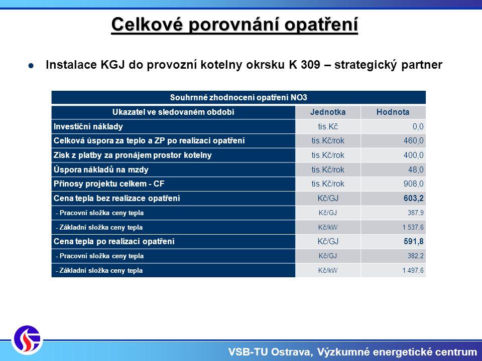 VSB-TU Ostrava, Výzkumné energetické centrum Celkové porovnání opatření Instalace KGJ do provozní kotelny okrsku K 309 – strategický partner Souhrnné zhodnocení opatření NO3 Ukazatel ve sledovaném obdobíJednotkaHodnota Investiční nákladytis.Kč0,0 Celková úspora za teplo a ZP po realizaci opatřenítis.Kč/rok460,0 Zisk z platby za pronájem prostor kotelnytis.Kč/rok400,0 Úspora nákladů na mzdytis.Kč/rok48,0 Přínosy projektu celkem - CFtis.Kč/rok908,0 Cena tepla bez realizace opatřeníKč/GJ603,2 - Pracovní složka ceny teplaKč/GJ387,9 - Základní složka ceny teplaKč/kW1 537,6 Cena tepla po realizaci opatřeníKč/GJ591,8 - Pracovní složka ceny teplaKč/GJ382,2 - Základní složka ceny teplaKč/kW1 497,6
