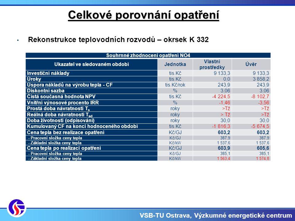 VSB-TU Ostrava, Výzkumné energetické centrum Celkové porovnání opatření Rekonstrukce teplovodních rozvodů – okrsek K 332 Souhrnné zhodnocení opatření NO4 Ukazatel ve sledovaném obdobíJednotka Vlastní prostředky Úvěr Investiční nákladytis.Kč9 133,3 Úrokytis.Kč0,03 858,2 Úspora nákladů na výrobu tepla - CFtis.Kč/rok243,9 Diskontní sazba%3,06 Čistá současná hodnota NPVtis.Kč-4 224,5-8 102,7 Vnitřní výnosové procento IRR%-1,46-3,56 Prostá doba návratnosti T s roky>Tž Reálná doba návratnosti T sd roky> Tž Doba životnosti (odpisování)roky30,0 Kumulovaný CF na konci hodnoceného obdobítis.Kč-1 816,3-5 674,5 Cena tepla bez realizace opatřeníKč/GJ603,2 - Pracovní složka ceny teplaKč/GJ387,9 - Základní složka ceny teplaKč/kW1 537,6 Cena tepla po realizaci opatřeníKč/GJ603,9605,6 - Pracovní složka ceny teplaKč/GJ385,1 - Základní složka ceny teplaKč/kW1 563,41 574,8
