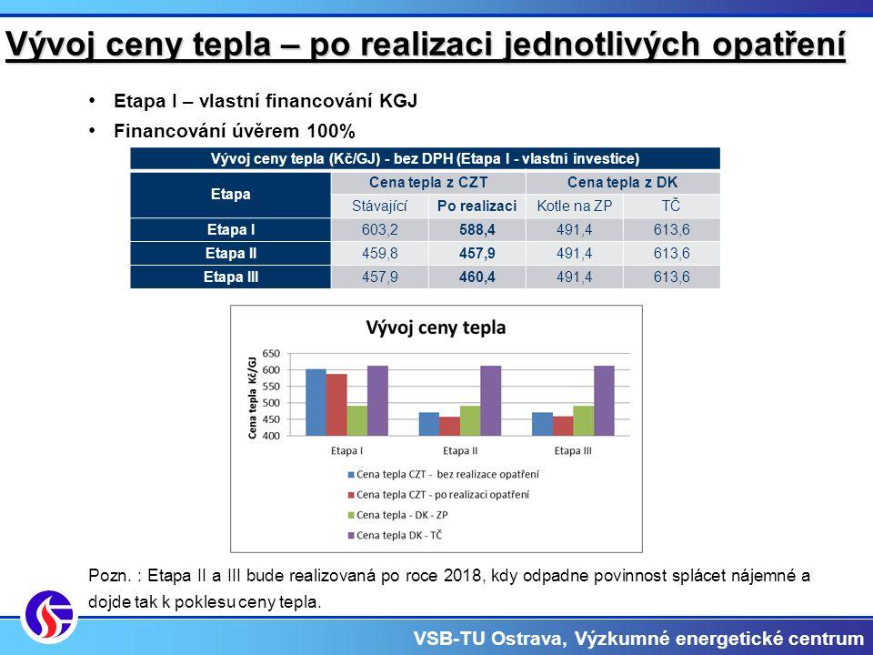 VSB-TU Ostrava, Výzkumné energetické centrum Vývoj ceny tepla – po realizaci jednotlivých opatření Etapa I – vlastní financování KGJ Financování úvěrem 100% Pozn.