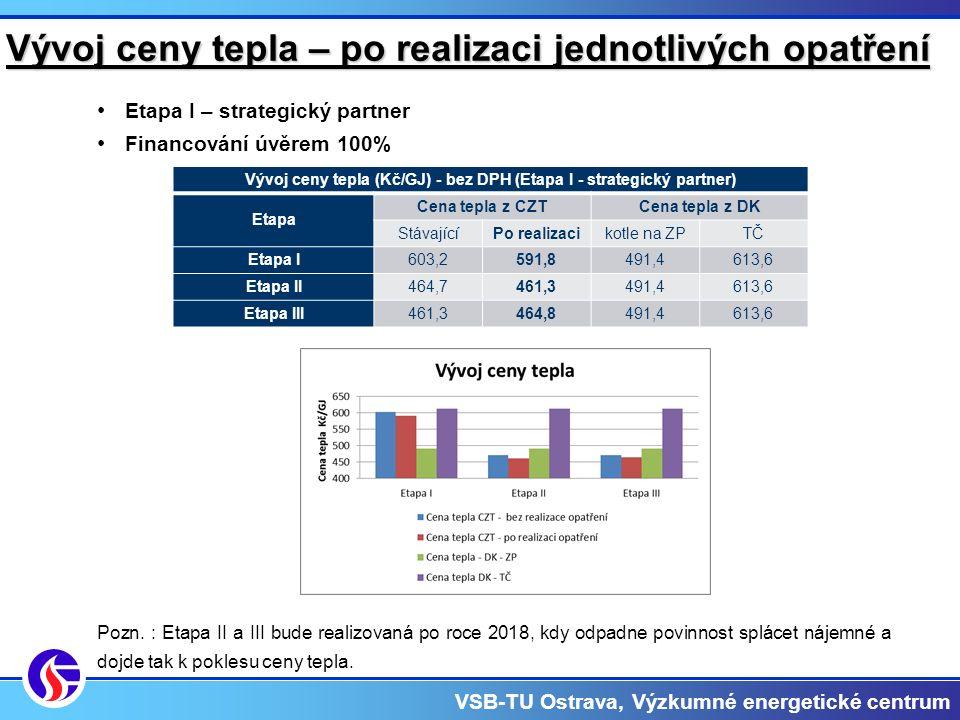 VSB-TU Ostrava, Výzkumné energetické centrum Vývoj ceny tepla – po realizaci jednotlivých opatření Etapa I – strategický partner Financování úvěrem 100% Pozn.