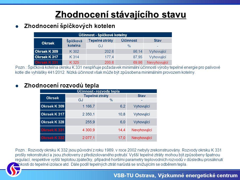 VSB-TU Ostrava, Výzkumné energetické centrum Zhodnocení stávajícího stavu Zhodnocení špičkových kotelen Pozn.: Špičková kotelna okrsku K 331 nesplňuje požadavek minimální účinnosti výroby tepelné energie pro palivové kotle dle vyhlášky 441/2012.