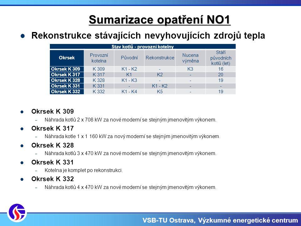VSB-TU Ostrava, Výzkumné energetické centrum Sumarizace opatření NO1 Rekonstrukce stávajících nevyhovujících zdrojů tepla Okrsek K 309 – Náhrada kotlů 2 x 708 kW za nové moderní se stejným jmenovitým výkonem.