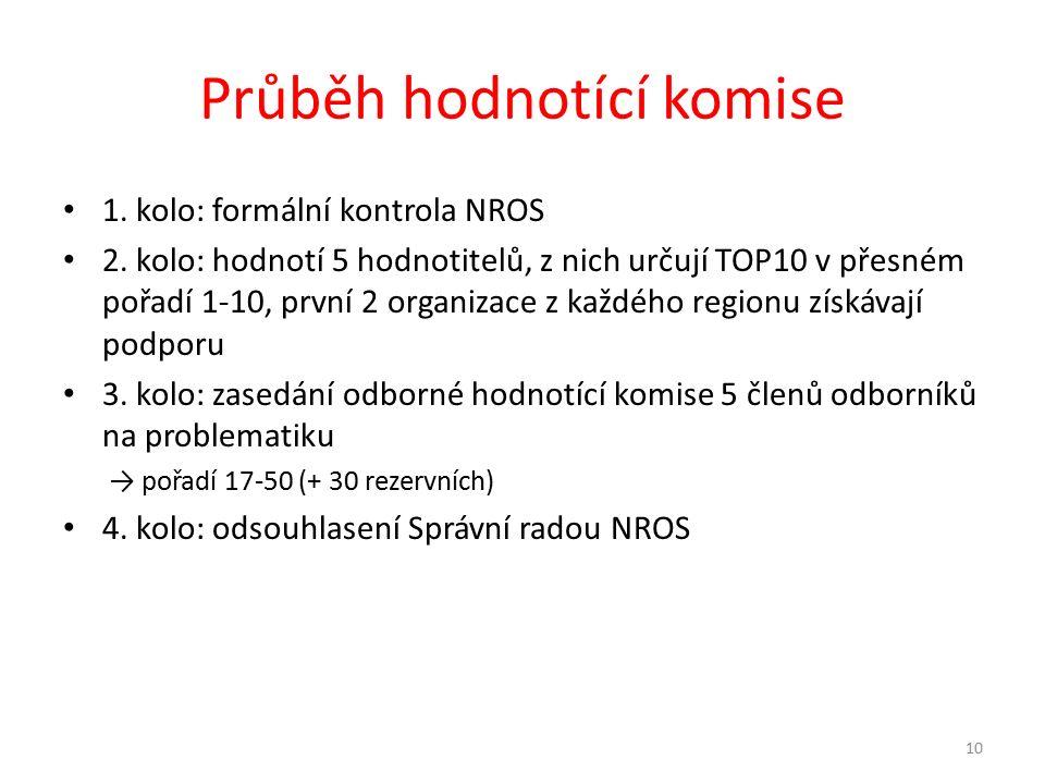 Průběh hodnotící komise 1. kolo: formální kontrola NROS 2.