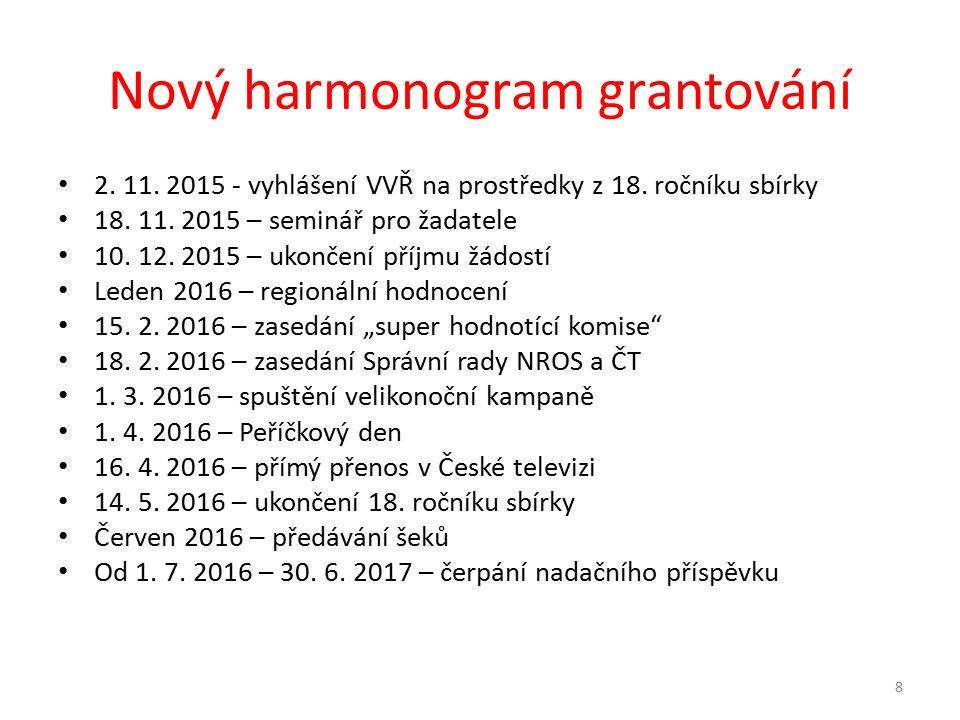 Nový harmonogram grantování 2. 11. 2015 - vyhlášení VVŘ na prostředky z 18.