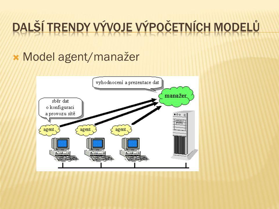  Model agent/manažer