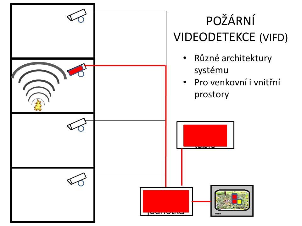 řídící jednotka Indikační tablo POŽÁRNÍ VIDEODETEKCE (VIFD) Různé architektury systému Pro venkovní i vnitřní prostory