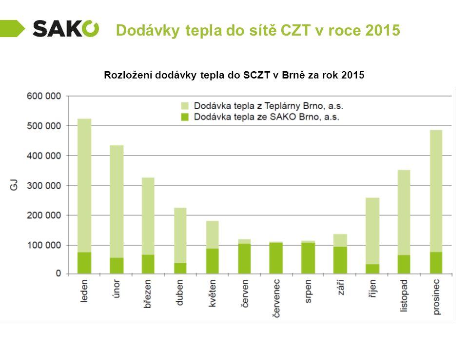 Dodávky tepla do sítě CZT v roce 2015 Rozložení dodávky tepla do SCZT v Brně za rok 2015