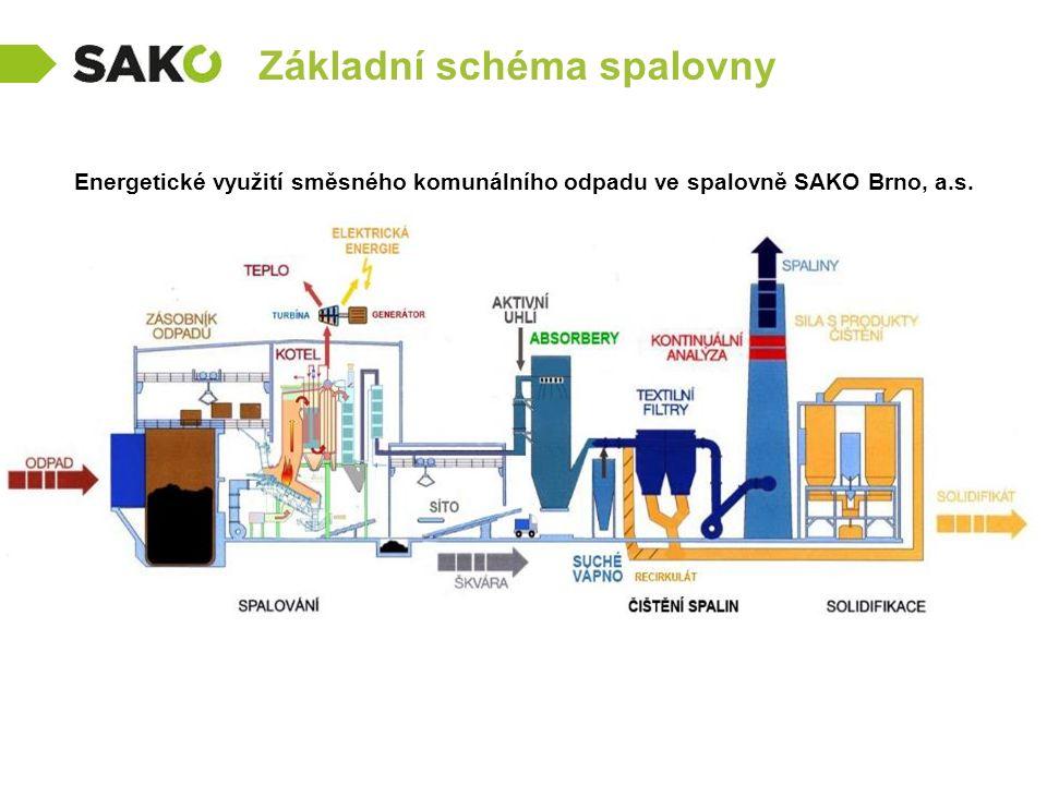 Základní schéma spalovny Energetické využití směsného komunálního odpadu ve spalovně SAKO Brno, a.s.