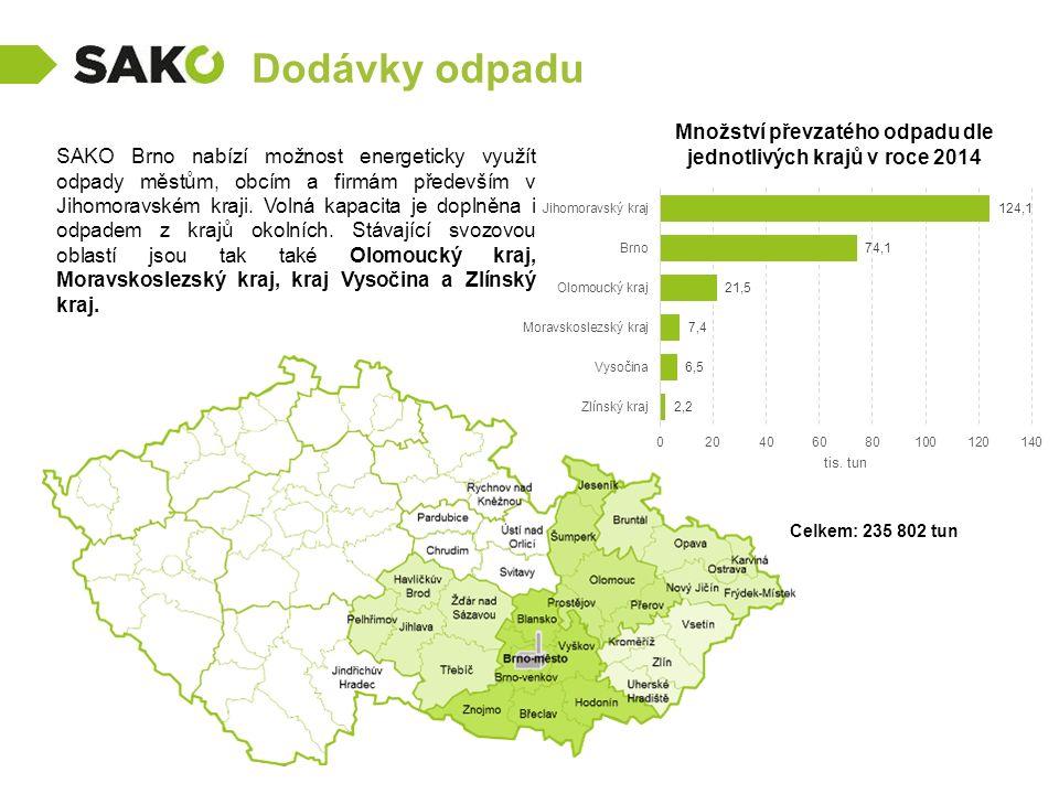 Dodávky odpadu SAKO Brno nabízí možnost energeticky využít odpady městům, obcím a firmám především v Jihomoravském kraji.