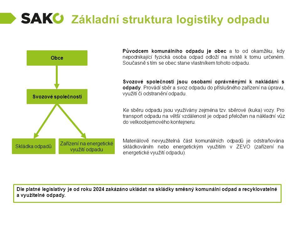 Základní struktura logistiky odpadu Svozové společnosti Skládka odpadů Obce Původcem komunálního odpadu je obec a to od okamžiku, kdy nepodnikající fy