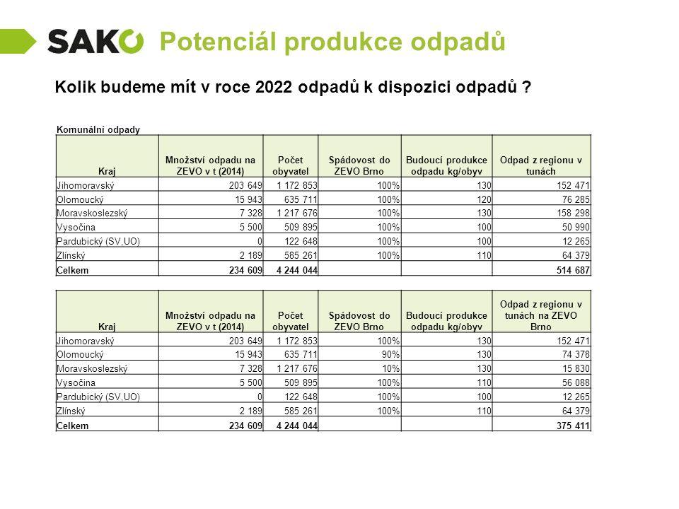Potenciál produkce odpadů Kolik budeme mít v roce 2022 odpadů k dispozici odpadů ? Komunální odpady Kraj Množství odpadu na ZEVO v t (2014) Počet obyv
