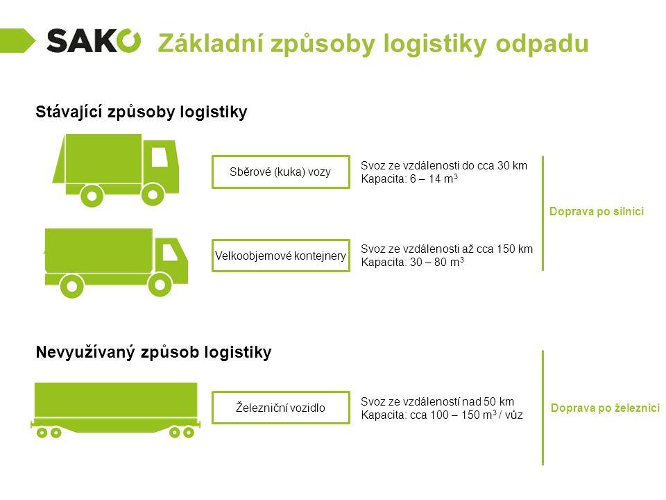Základní způsoby logistiky odpadu Stávající způsoby logistiky Nevyužívaný způsob logistiky Sběrové (kuka) vozy Velkoobjemové kontejnery Svoz ze vzdálenosti do cca 30 km Kapacita: 6 – 14 m 3 Svoz ze vzdálenosti až cca 150 km Kapacita: 30 – 80 m 3 Doprava po silnici Železniční vozidlo Svoz ze vzdáleností nad 50 km Kapacita: cca 100 – 150 m 3 / vůz Doprava po železnici