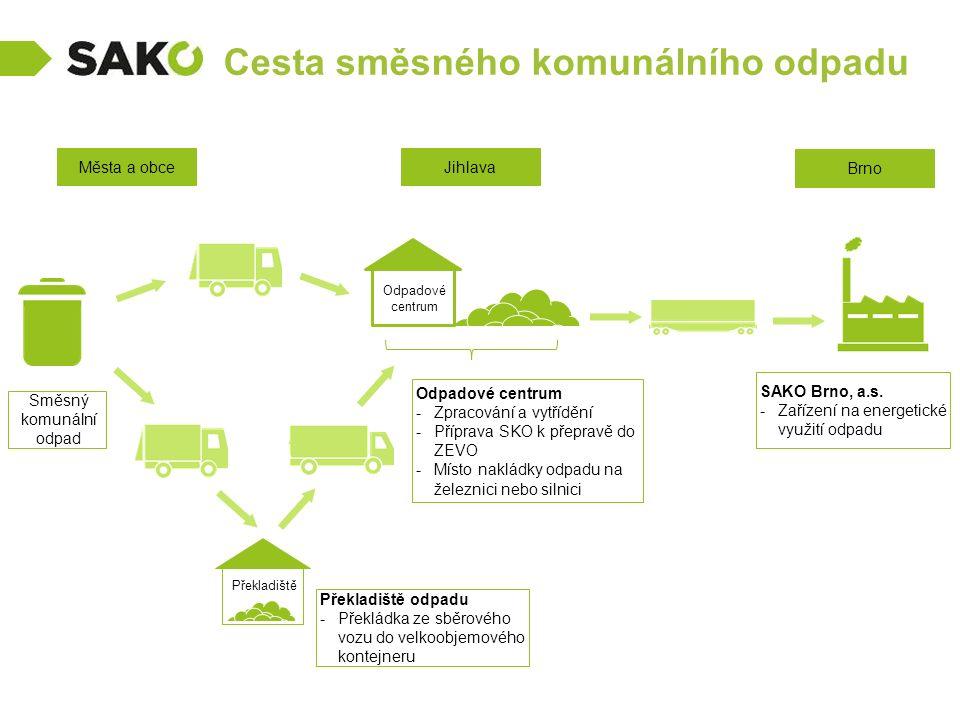 Cesta směsného komunálního odpadu Směsný komunální odpad Města a obce Odpadové centrum -Zpracování a vytřídění -Příprava SKO k přepravě do ZEVO -Místo nakládky odpadu na železnici nebo silnici Jihlava SAKO Brno, a.s.