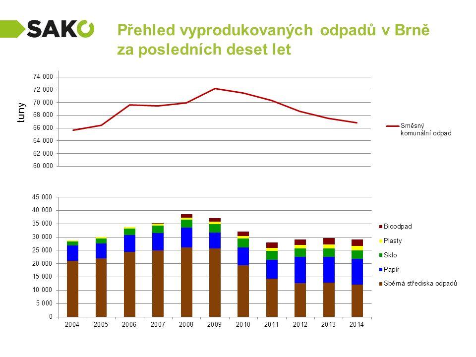 Přehled vyprodukovaných odpadů v Brně za posledních deset let tuny