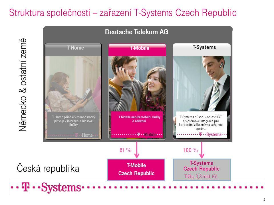 Struktura společnosti – zařazení T-Systems Czech Republic T-Systems Czech Republic Tržby 3,3 mld. Kč. T-Mobile T-Home T-Mobile nabízí mobilní služby a