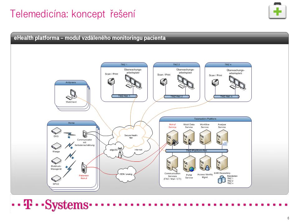 6 Telemedicína: koncept řešení eHealth platforma – modul vzdáleného monitoringu pacienta