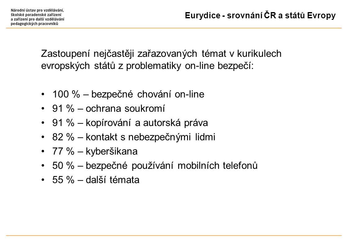 Eurydice - srovnání ČR a států Evropy Zastoupení nejčastěji zařazovaných témat v kurikulech evropských států z problematiky on-line bezpečí: 100 % – bezpečné chování on-line 91 % – ochrana soukromí 91 % – kopírování a autorská práva 82 % – kontakt s nebezpečnými lidmi 77 % – kyberšikana 50 % – bezpečné používání mobilních telefonů 55 % – další témata