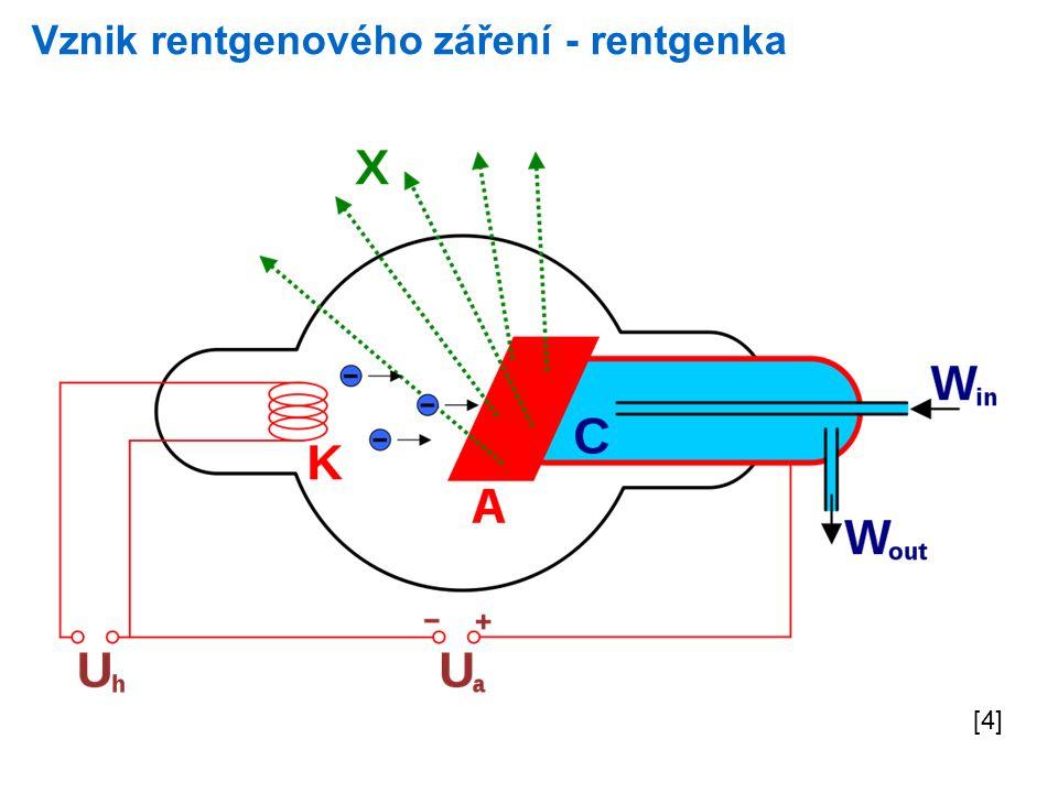 Vznik rentgenového záření při dopadu urychlených elektronů na anodu vzniká brzdné a charakteristické záření brzdné záření vzniká v důsledku prudkého zpomalení elektronů – jejich kinetická energie se mění na energii záření.
