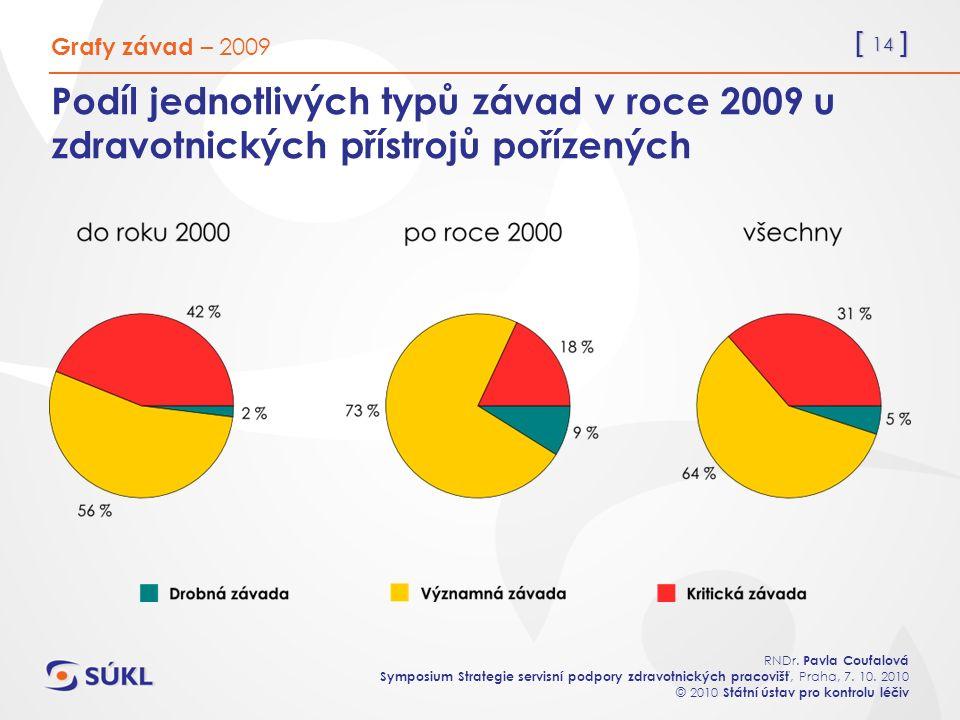 [ 14 ] RNDr. Pavla Coufalová Symposium Strategie servisní podpory zdravotnických pracovišť, Praha, 7. 10. 2010 © 2010 Státní ústav pro kontrolu léčiv