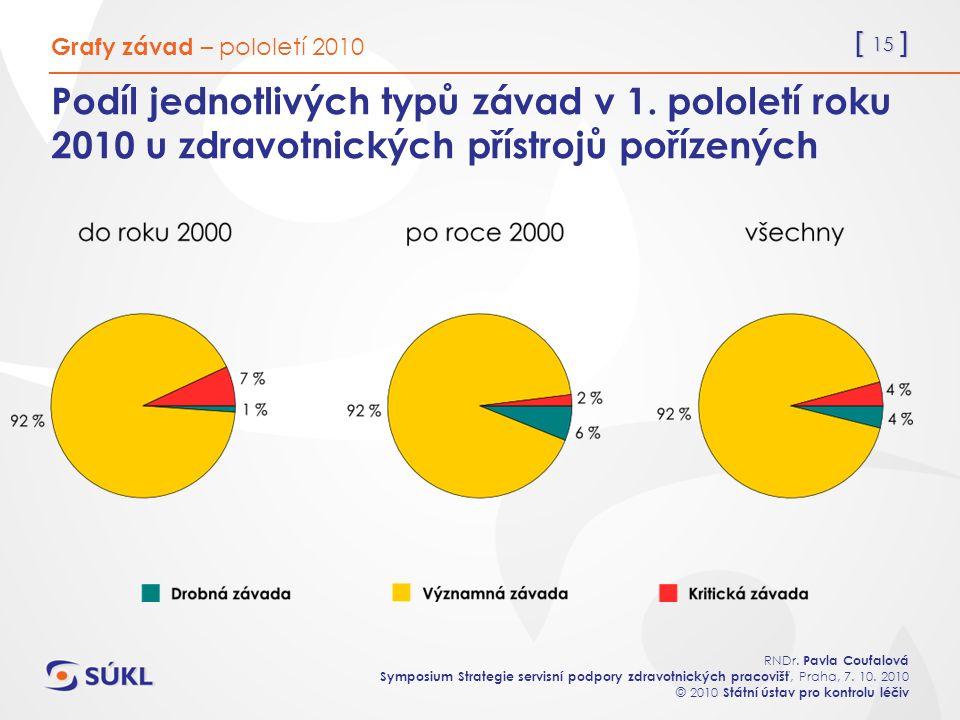 [ 15 ] RNDr. Pavla Coufalová Symposium Strategie servisní podpory zdravotnických pracovišť, Praha, 7. 10. 2010 © 2010 Státní ústav pro kontrolu léčiv