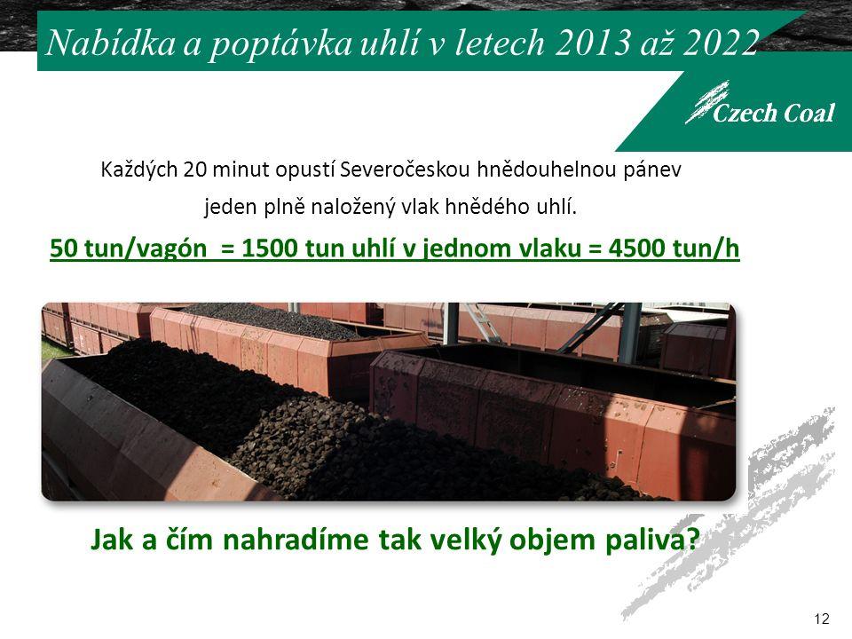 Nabídka a poptávka uhlí v letech 2013 až 2022 12 Jak a čím nahradíme tak velký objem paliva.
