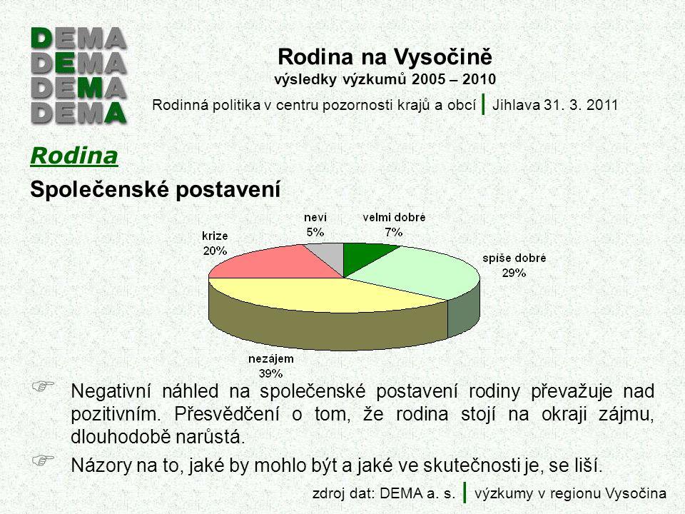 Rodina zdroj dat: DEMA a. s.