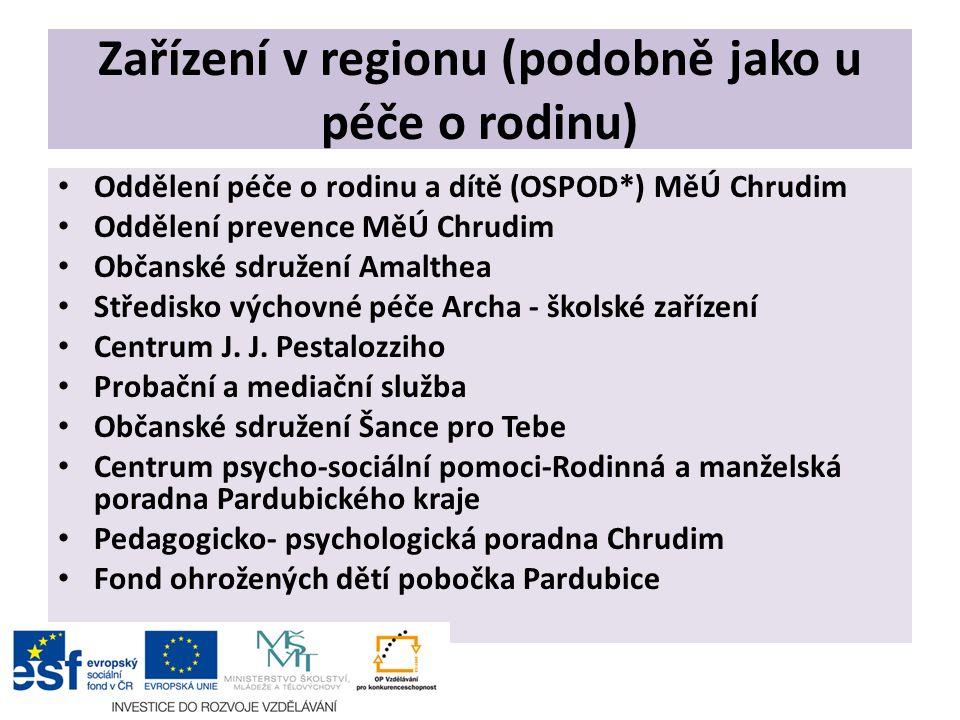 Zařízení v regionu (podobně jako u péče o rodinu) Oddělení péče o rodinu a dítě (OSPOD*) MěÚ Chrudim Oddělení prevence MěÚ Chrudim Občanské sdružení A