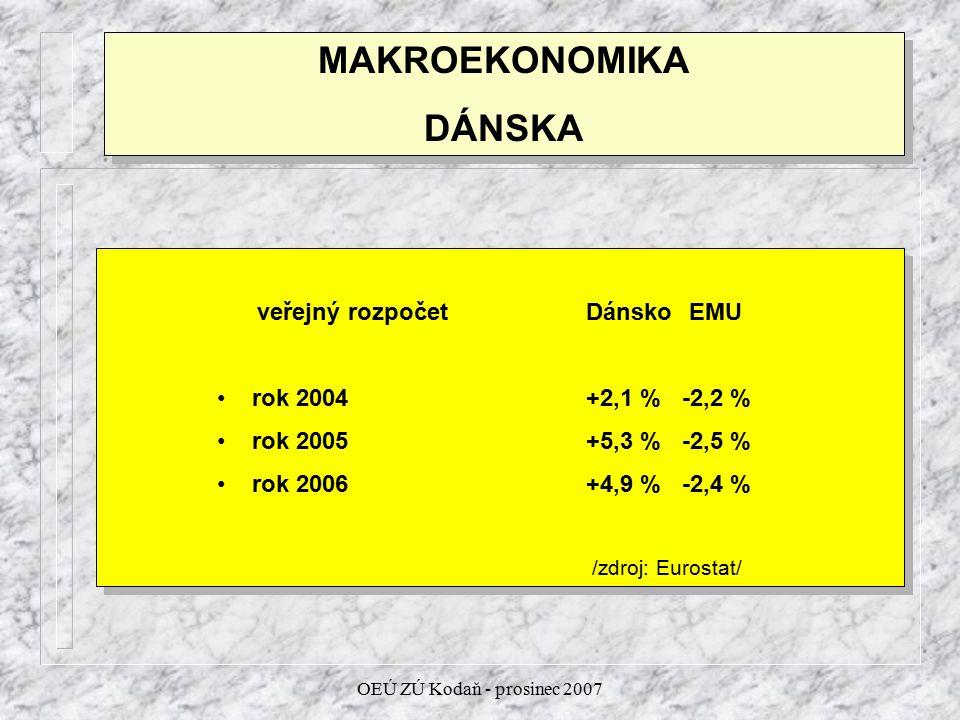OEÚ ZÚ Kodaň - prosinec 2007 MAKROEKONOMIKA DÁNSKA MAKROEKONOMIKA DÁNSKA veřejný rozpočet Dánsko EMU rok 2004 +2,1 %-2,2 % rok 2005+5,3 %-2,5 % rok 20