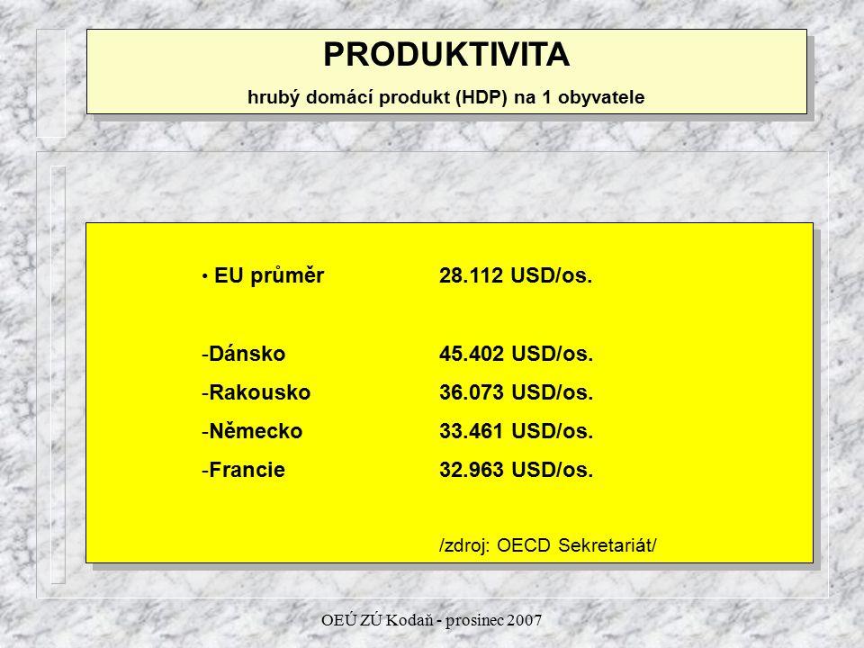 OEÚ ZÚ Kodaň - prosinec 2007 PRODUKTIVITA hrubý domácí produkt (HDP) na 1 obyvatele PRODUKTIVITA hrubý domácí produkt (HDP) na 1 obyvatele EU průměr28.112 USD/os.