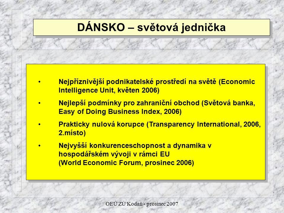 OEÚ ZÚ Kodaň - prosinec 2007 DÁNSKO – světová jednička Nejpříznivější podnikatelské prostředí na světě (Economic Intelligence Unit, květen 2006) Nejlepší podmínky pro zahraniční obchod (Světová banka, Easy of Doing Business Index, 2006) Prakticky nulová korupce (Transparency International, 2006, 2.místo) Nejvyšší konkurenceschopnost a dynamika v hospodářském vývoji v rámci EU (World Economic Forum, prosinec 2006) Nejpříznivější podnikatelské prostředí na světě (Economic Intelligence Unit, květen 2006) Nejlepší podmínky pro zahraniční obchod (Světová banka, Easy of Doing Business Index, 2006) Prakticky nulová korupce (Transparency International, 2006, 2.místo) Nejvyšší konkurenceschopnost a dynamika v hospodářském vývoji v rámci EU (World Economic Forum, prosinec 2006)