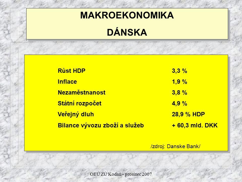 OEÚ ZÚ Kodaň - prosinec 2007 MAKROEKONOMIKA DÁNSKA MAKROEKONOMIKA DÁNSKA Růst HDP 3,3 % Inflace 1,9 % Nezaměstnanost3,8 % Státní rozpočet4,9 % Veřejný dluh28,9 % HDP Bilance vývozu zboží a služeb+ 60,3 mld.