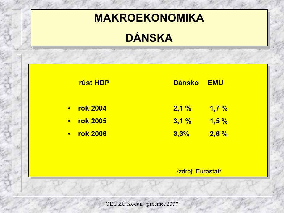 OEÚ ZÚ Kodaň - prosinec 2007 MAKROEKONOMIKA DÁNSKA MAKROEKONOMIKA DÁNSKA veřejný rozpočet Dánsko EMU rok 2004 +2,1 %-2,2 % rok 2005+5,3 %-2,5 % rok 2006+4,9 %-2,4 % /zdroj: Eurostat/ veřejný rozpočet Dánsko EMU rok 2004 +2,1 %-2,2 % rok 2005+5,3 %-2,5 % rok 2006+4,9 %-2,4 % /zdroj: Eurostat/