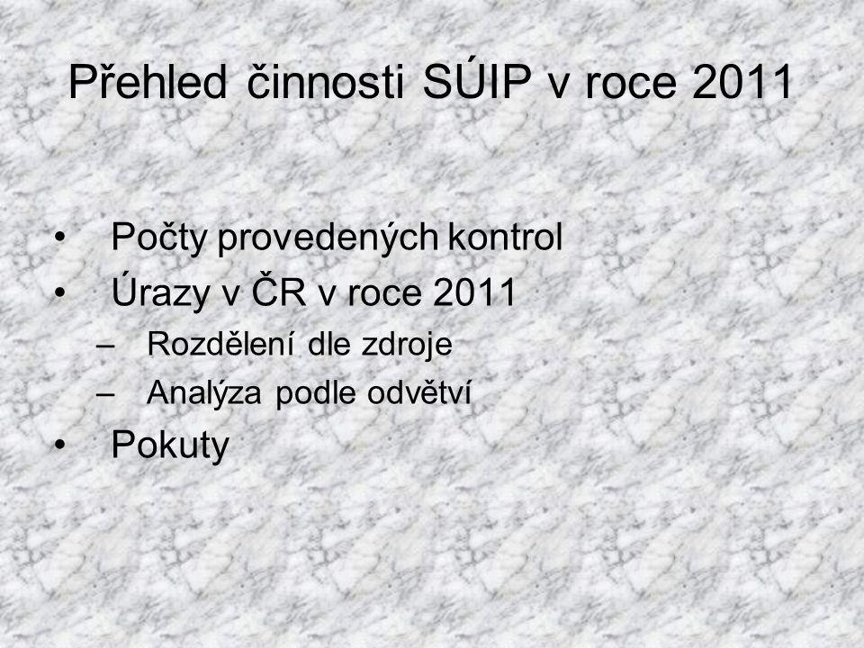 Přehled činnosti SÚIP v roce 2011 Počty provedených kontrol Úrazy v ČR v roce 2011 –Rozdělení dle zdroje –Analýza podle odvětví Pokuty