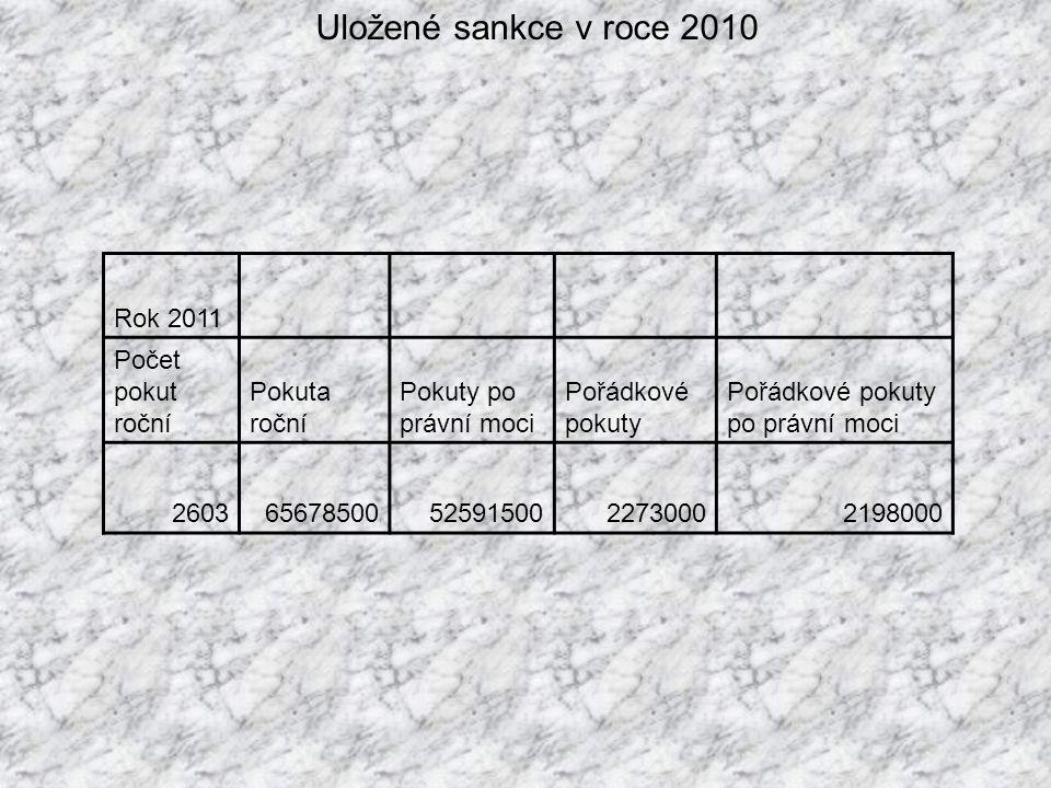 Uložené sankce v roce 2010 Rok 2011 Počet pokut roční Pokuta roční Pokuty po právní moci Pořádkové pokuty Pořádkové pokuty po právní moci 2603656785005259150022730002198000
